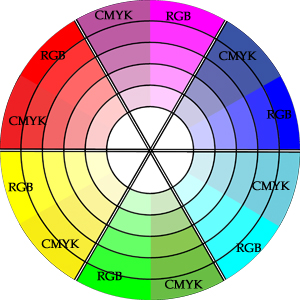 Bright Color Wheel RGB vs CMYK